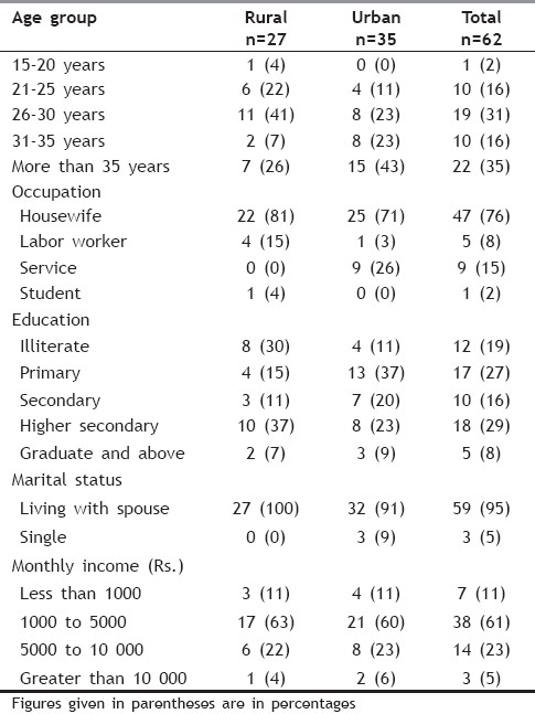 Table 1: Socio-demographic characteristics of women identified having RTI/STI