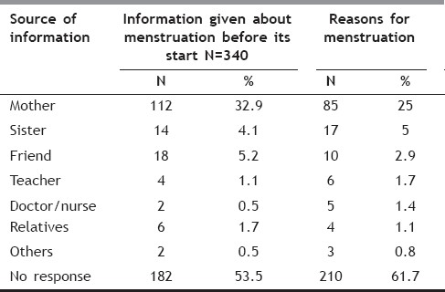 Table 5: Persons identified for giving information regarding menstruation among girls