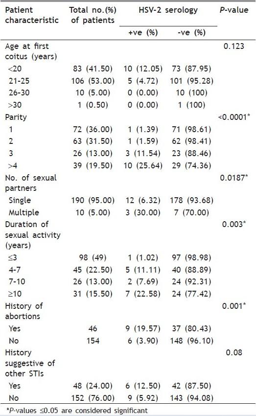 Herpes simplex virus type 2: Seroprevalence in antenatal women