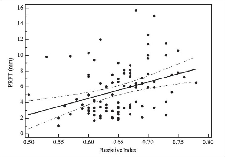Figure 3 :Linear regression curve of relation between echographicmeasured perirenal fat thickness and intrarenal artery resistive index in 102 human immunodefi ciency virus-1-infected patients. Dotted line, 95% confi dence interval; PRFT, perirenal fat thickness; RI, resistive index