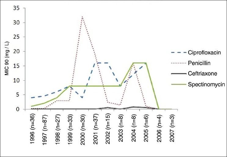 Figure 1: Year wise trend in the values of MIC90 for Penicillin, Ciprofloxacin, Ceftriaxone and Spectinomycin (1996-2007)
