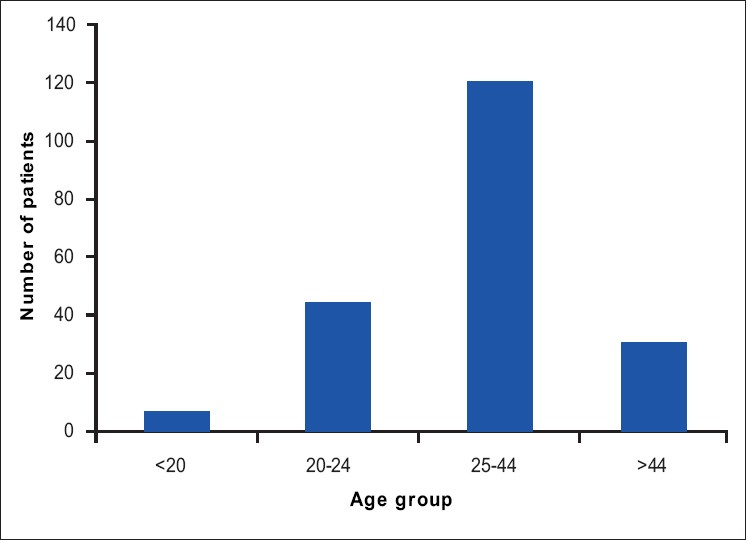 Figure 1: Age distribution in the study