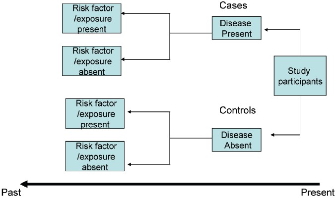 retrospective case control study level of evidence