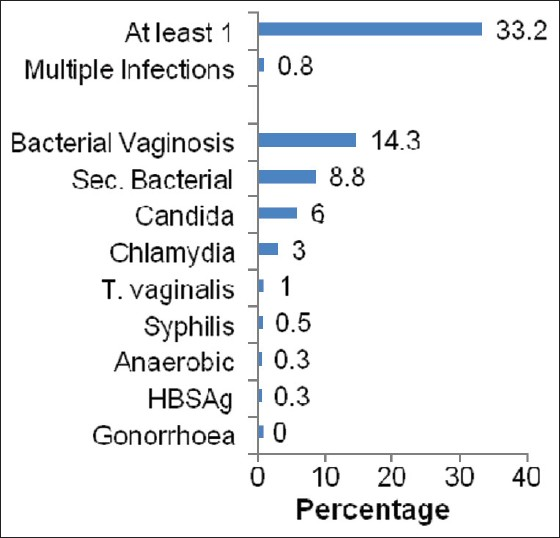 Figure 2: Prevalence of RTI/STI by confirmed microbiological investigations