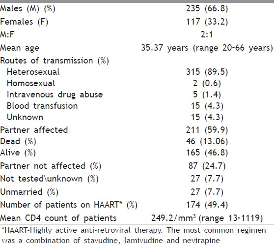 Table 1: Demographic characteristics of 352 HIV-infected patients