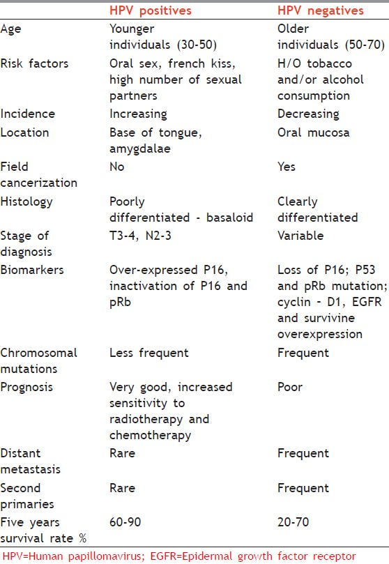 An update on oral human papillomavirus infection :Bharti AH