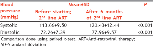 Table 1: Blood pressure before and after 6 months of 2<sup>nd</sup> line (protease inhibitor based) ART