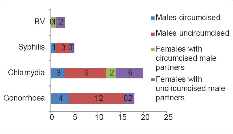 Uncircumcised statistics