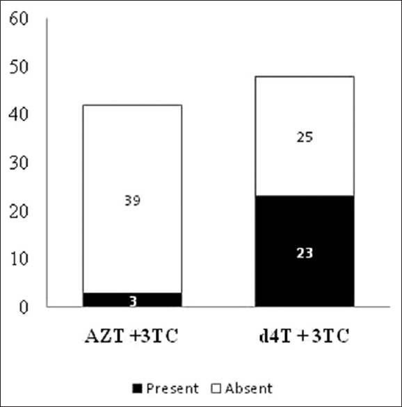 Figure 1: Number of cases on zidovudine (<i>n</i> = 42) and stavudine (<i>n</i> = 48) developing mitochondrial toxicities