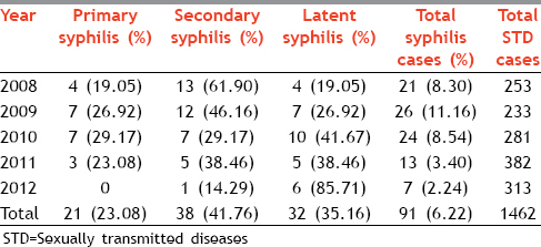 Table 1: Annual distribution and year wise break up of syphilis cases