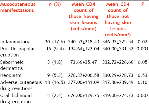 Table 5: Comparison of mean CD4 count of patients who were having versus those not having noninfectious dermatoses