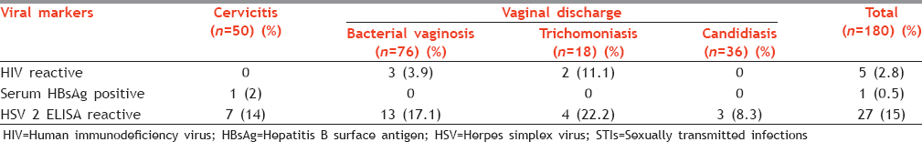 Table 2: Association of viral markers with STIs