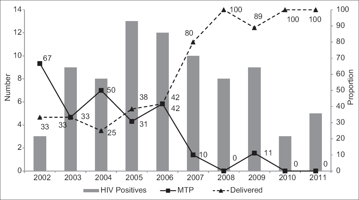 Figure 3: Trends of the total antenatal women were HIV infected, and proportion of those who opted for medical termination of pregnancy and continuation of pregnancy, 2002-11, Aurangabad, India