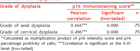 Table 2: Correlation of p16 with grade of anal and cervical dysplasia
