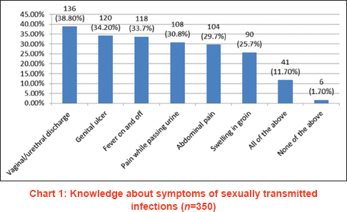 Knowledge and attitude about sexually transmitted infections other