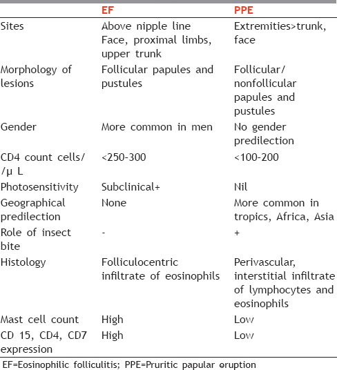 Table 2: Differentiating features of eosinophilic folliculitis and pruritic papular eruption
