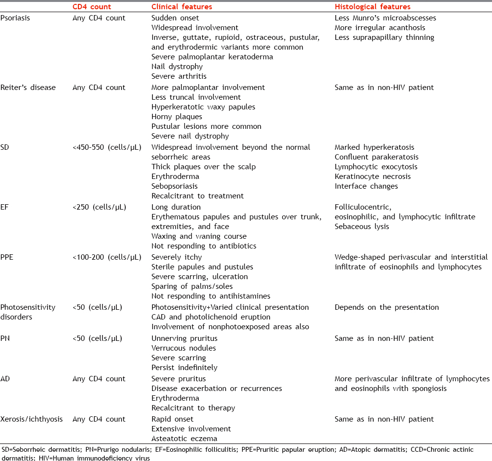 Table 3: Features of inflammatory dermatoses in human immunodeficiency virus-positive patients