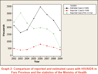 Number of HIV-infected cases in Iran: True or just an
