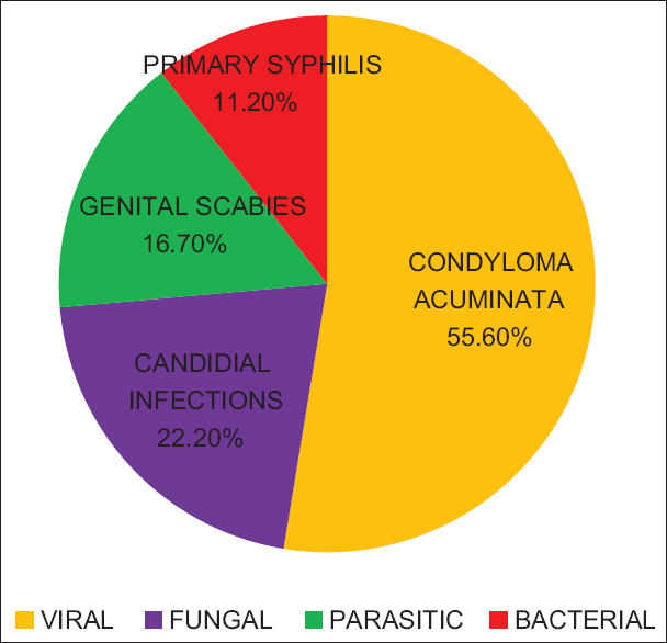 Figure 6: Distribution of venereal infections
