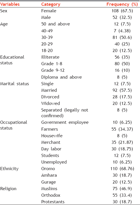 Table 1: Sociodemographic attributes of the cross-sectional survey in Batu Hospital 2015