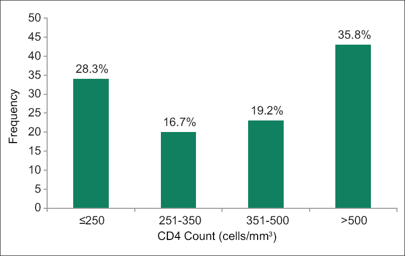 Figure 1: Distribution of patients by CD4 count