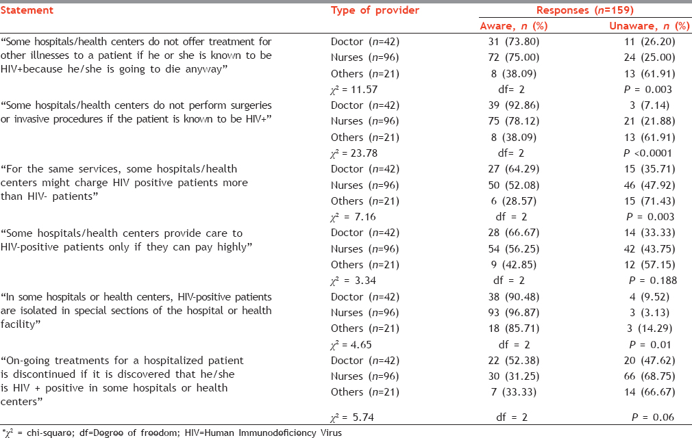 "Table 2: Awareness of ""Discriminatory Practices at Health Facilities"" with type of provider"