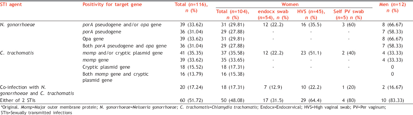 Table 5: Positivity for <i>Neisseria gonorrhoeae</i> and <i>Chlamydia trachomatis</i> by multiplex nested polymerase chain reaction*