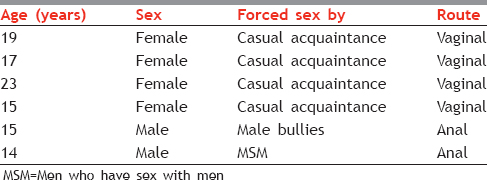 Table 4: Forced sex seen in young people attending sexually transmitted infection clinic