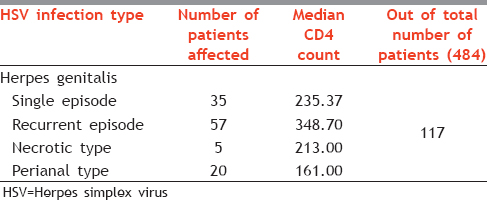 Table 3: Profile of herpes simplex virus infection in people living with human immunodeficiency virus